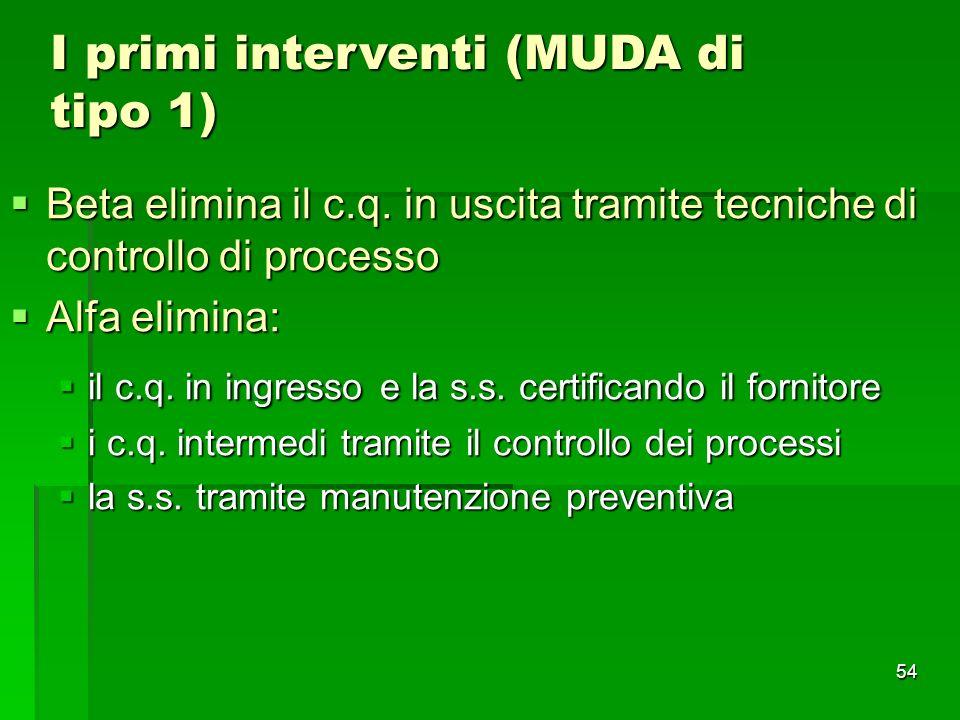 54 I primi interventi (MUDA di tipo 1) Beta elimina il c.q. in uscita tramite tecniche di controllo di processo Beta elimina il c.q. in uscita tramite