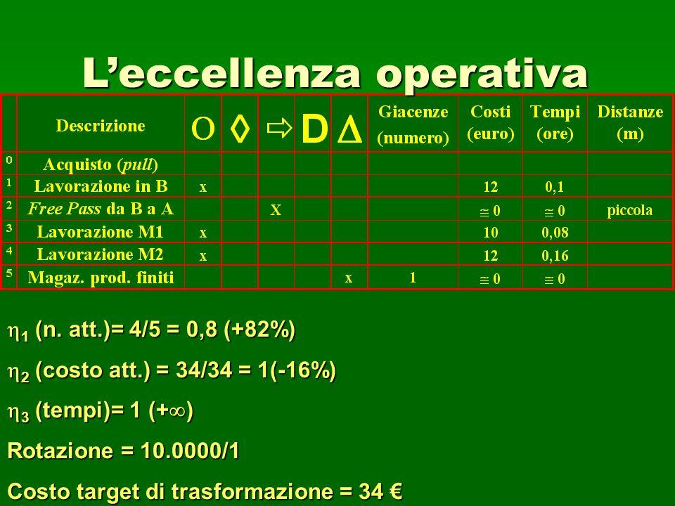 58 Leccellenza operativa 1 (n. att.)= 4/5 = 0,8 (+82%) 1 (n. att.)= 4/5 = 0,8 (+82%) 2 (costo att.) = 34/34 = 1(-16%) 2 (costo att.) = 34/34 = 1(-16%)