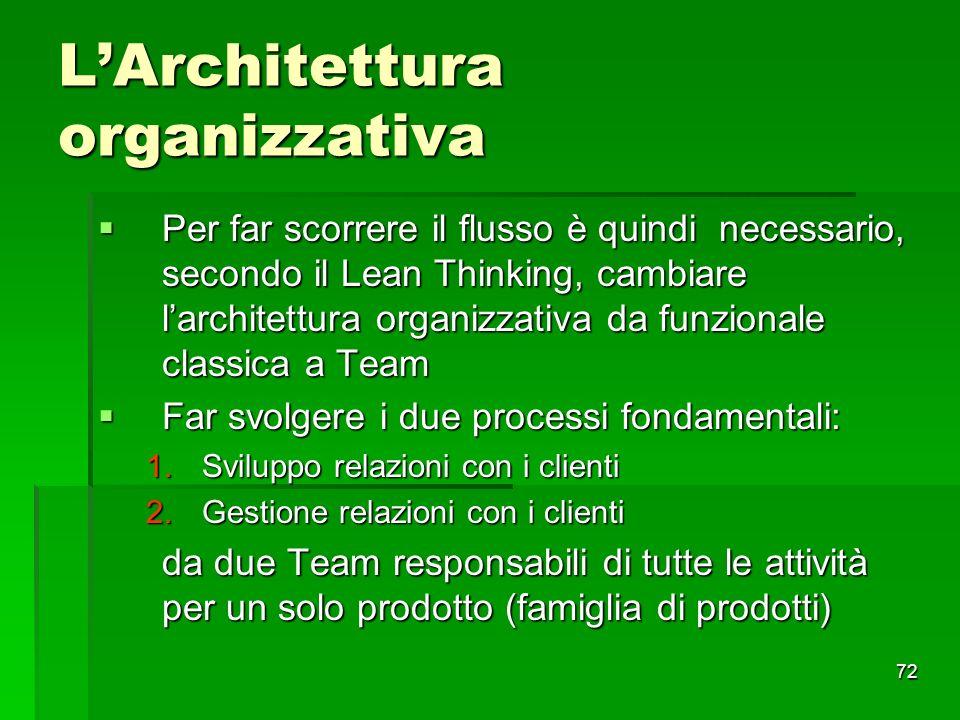 72 LArchitettura organizzativa Per far scorrere il flusso è quindi necessario, secondo il Lean Thinking, cambiare larchitettura organizzativa da funzi
