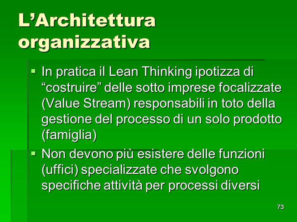 73 LArchitettura organizzativa In pratica il Lean Thinking ipotizza di costruire delle sotto imprese focalizzate (Value Stream) responsabili in toto d