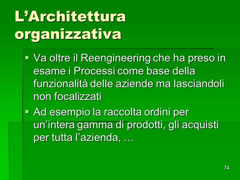74 LArchitettura organizzativa Va oltre il Reengineering che ha preso in esame i Processi come base della funzionalità delle aziende ma lasciandoli no