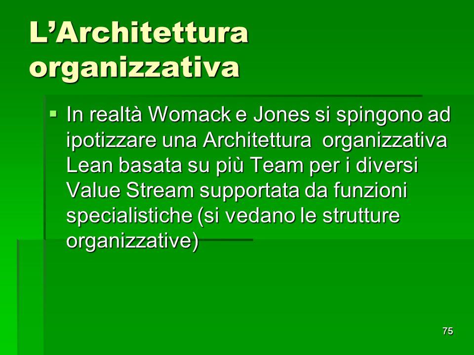 75 LArchitettura organizzativa In realtà Womack e Jones si spingono ad ipotizzare una Architettura organizzativa Lean basata su più Team per i diversi