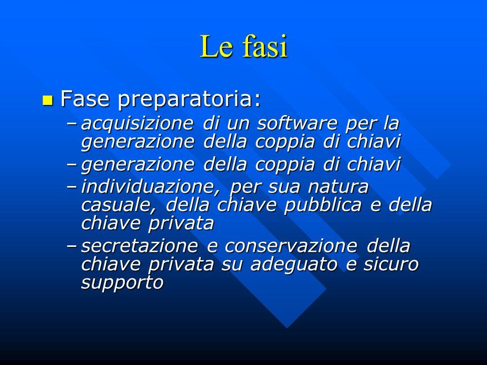 Le fasi Fase preparatoria: Fase preparatoria: –acquisizione di un software per la generazione della coppia di chiavi –generazione della coppia di chia