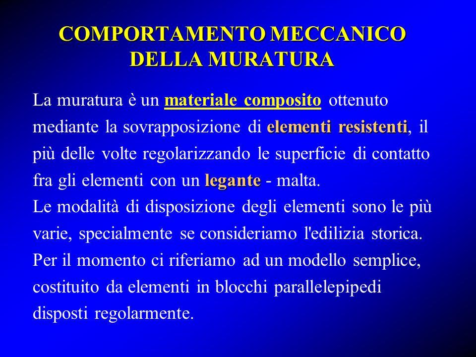 COMPORTAMENTO MECCANICO DELLA MURATURA elementi resistenti legante La muratura è un materiale composito ottenuto mediante la sovrapposizione di elemen