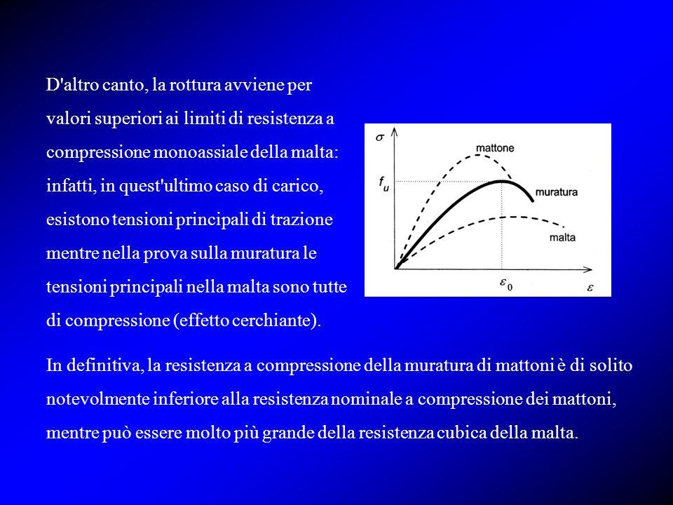 In definitiva, la resistenza a compressione della muratura di mattoni è di solito notevolmente inferiore alla resistenza nominale a compressione dei m