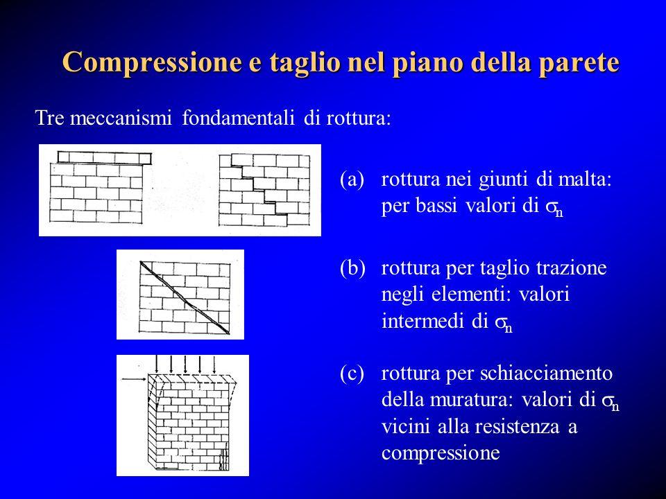 Compressione e taglio nel piano della parete Tre meccanismi fondamentali di rottura: (a)rottura nei giunti di malta: per bassi valori di n (c) rottura
