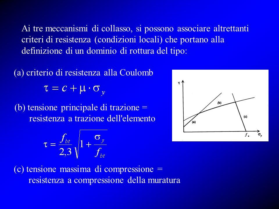 Ai tre meccanismi di collasso, si possono associare altrettanti criteri di resistenza (condizioni locali) che portano alla definizione di un dominio d