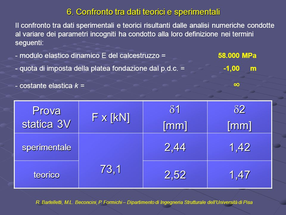 6. Confronto tra dati teorici e sperimentali R. Bartelletti, M.L. Beconcini, P. Formichi – Dipartimento di Ingegneria Strutturale dellUniversità di Pi