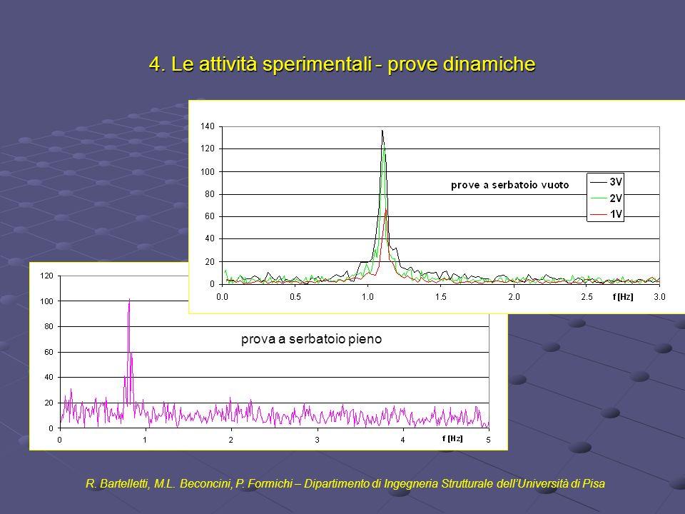 4. Le attività sperimentali - prove dinamiche R. Bartelletti, M.L. Beconcini, P. Formichi – Dipartimento di Ingegneria Strutturale dellUniversità di P