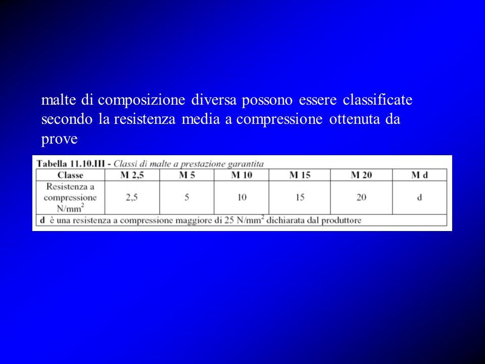 malte di composizione diversa possono essere classificate secondo la resistenza media a compressione ottenuta da prove