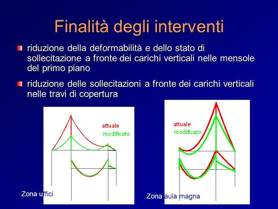 Finalità degli interventi riduzione della deformabilità e dello stato di sollecitazione a fronte dei carichi verticali nelle mensole del primo piano r