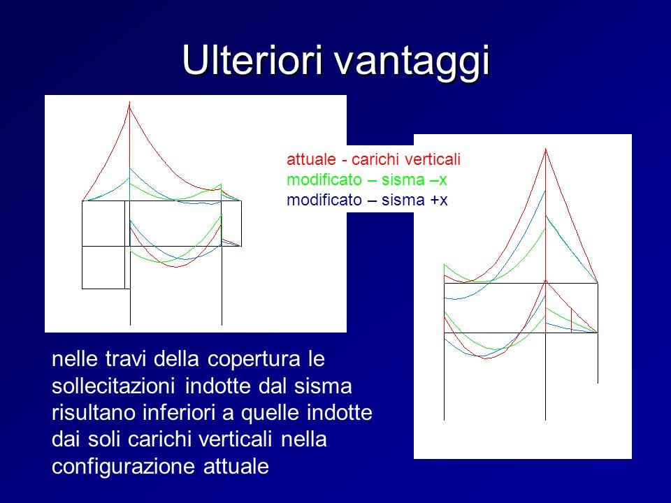 Ulteriori vantaggi nelle travi della copertura le sollecitazioni indotte dal sisma risultano inferiori a quelle indotte dai soli carichi verticali nel