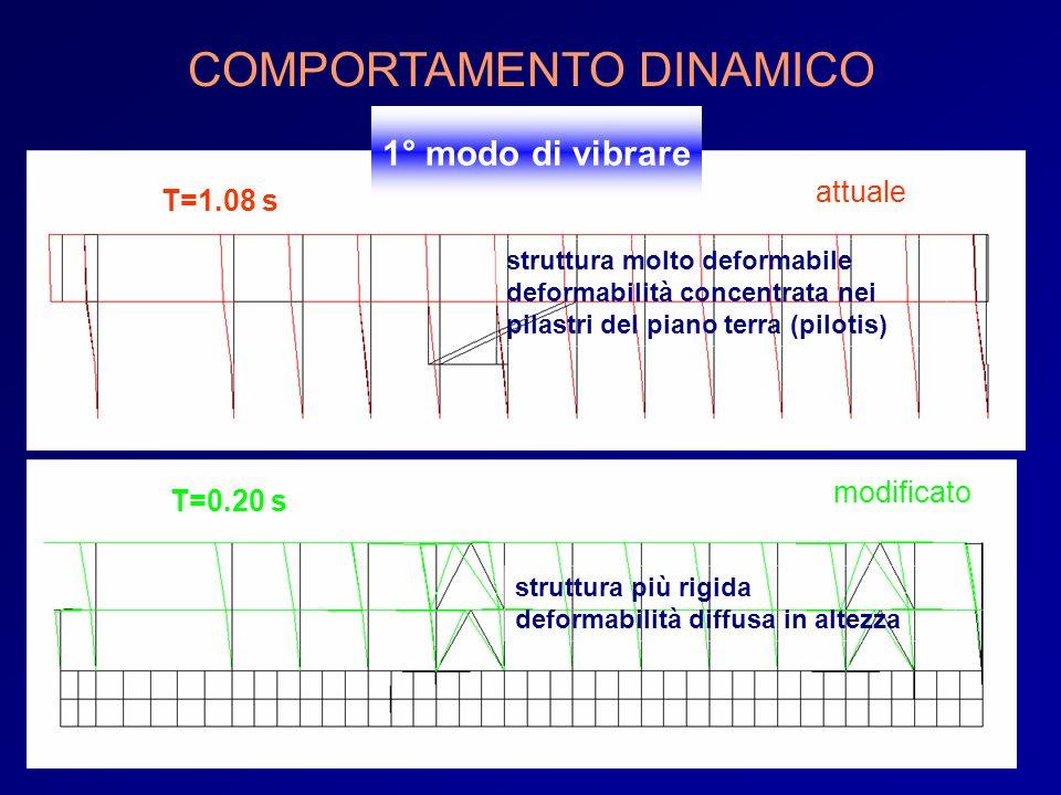 1° modo di vibrare attuale modificato struttura molto deformabile deformabilità concentrata nei pilastri del piano terra (pilotis) struttura più rigid