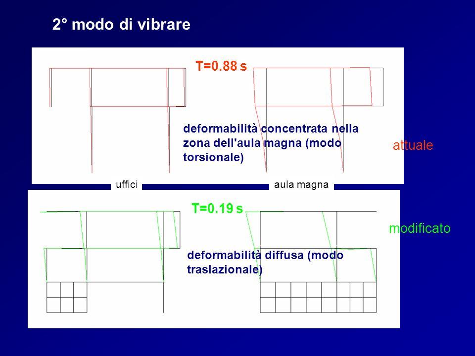 2° modo di vibrare modificato attuale ufficiaula magna deformabilità concentrata nella zona dell'aula magna (modo torsionale) deformabilità diffusa (m