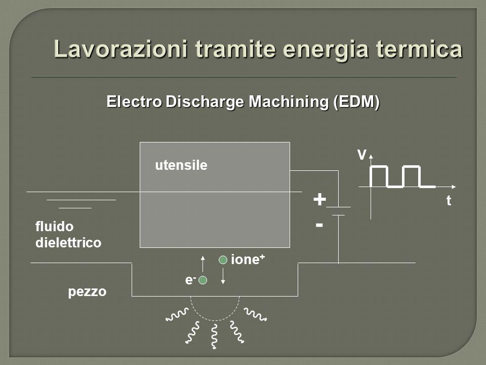 - Electro Discharge Machining (EDM) fluido dielettrico utensile pezzo V t + e-e- ione +