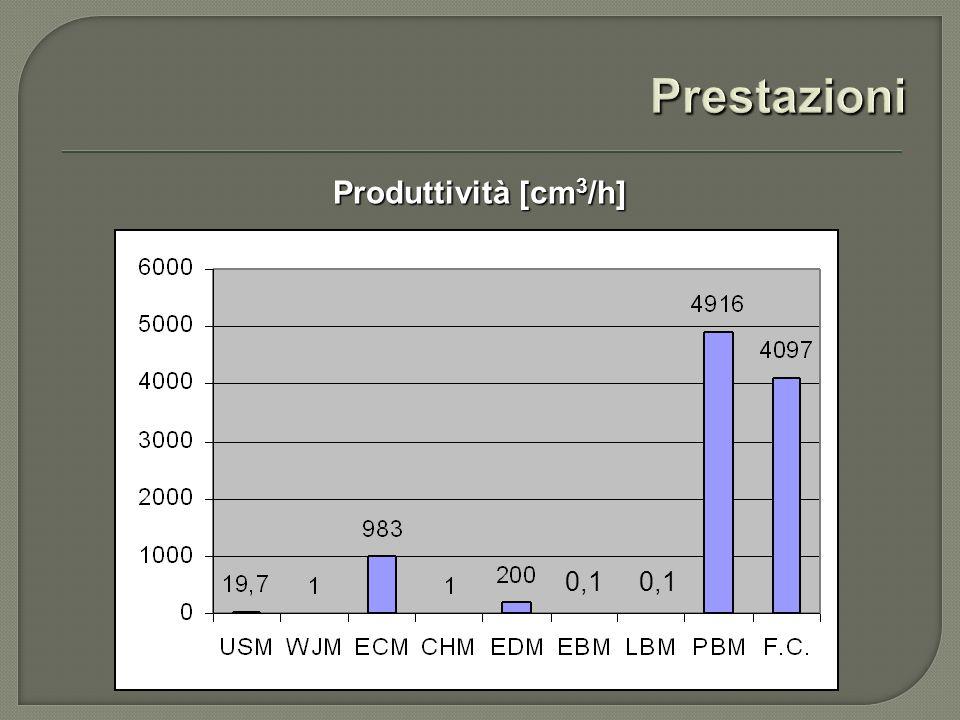 Produttività [cm 3 /h] 0,1