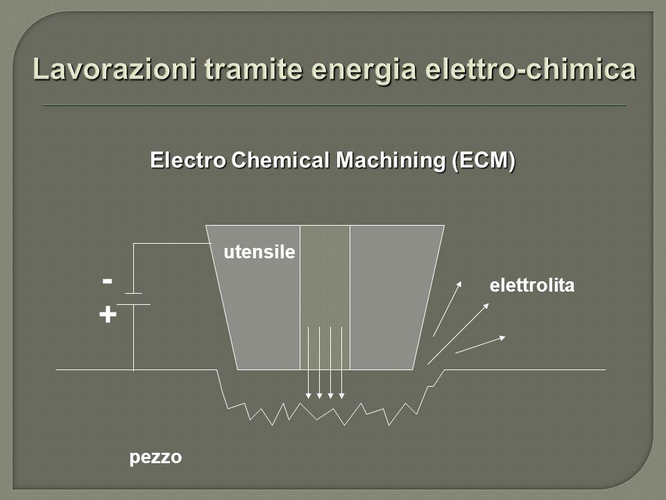 Electro Chemical Machining (ECM) elettrolita utensile pezzo - +