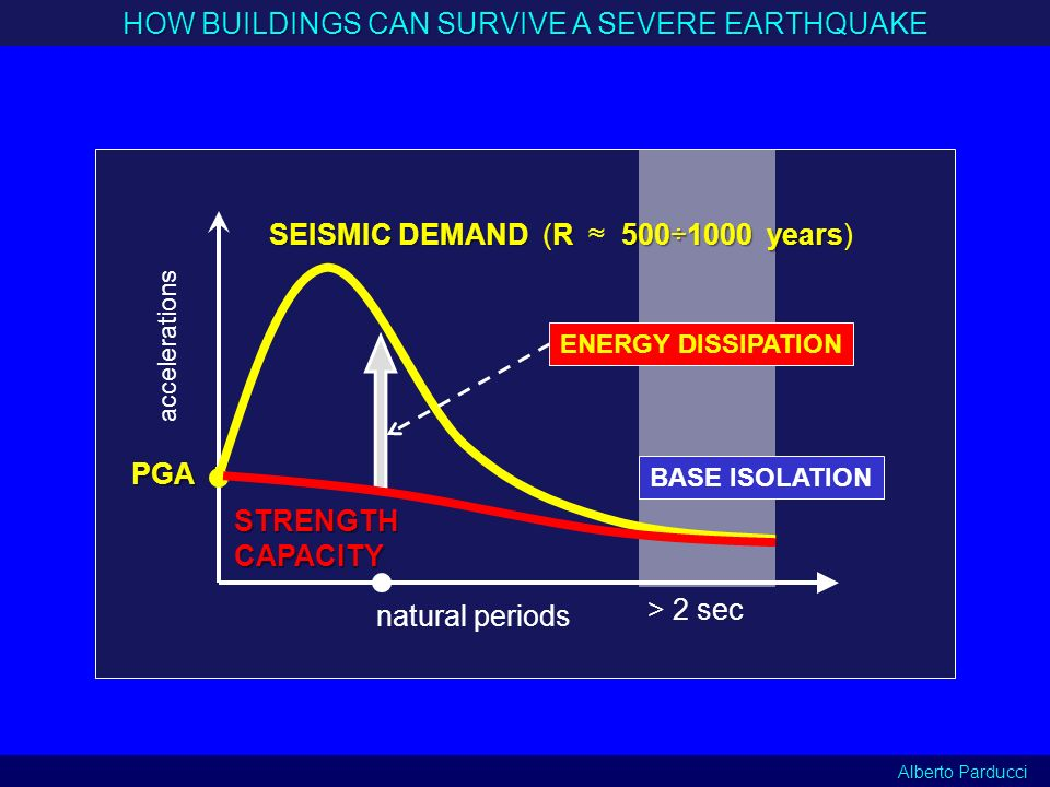 natural periods accelerations HOW BUILDINGS CAN SURVIVE A SEVERE EARTHQUAKE PGA SEISMIC DEMAND R 500÷1000 years SEISMIC DEMAND (R 500÷1000 years) STRE
