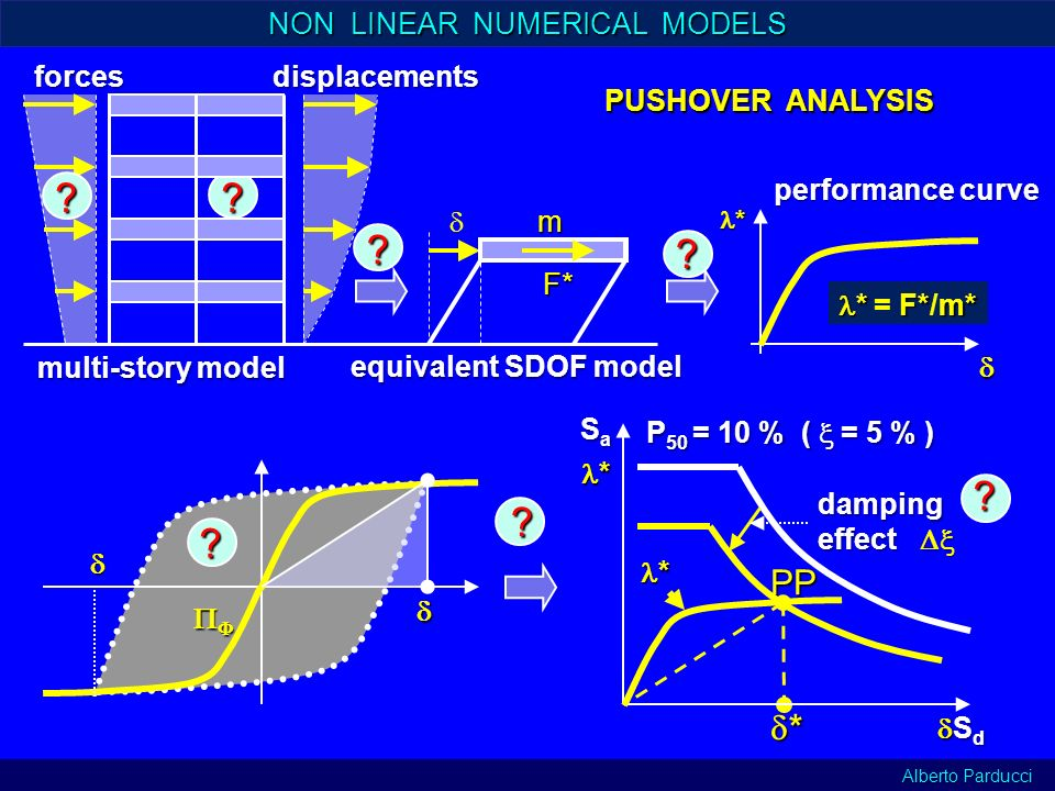 * PP S a * S d S d P 50 = 10 % ( = 5 % ) * damping effect effect ? ? ? NON LINEAR NUMERICAL MODELS multi-story model ?forcesdisplacements *F*m* * = F*
