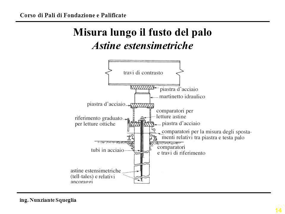 14 Corso di Pali di Fondazione e Palificate ing. Nunziante Squeglia Misura lungo il fusto del palo Astine estensimetriche
