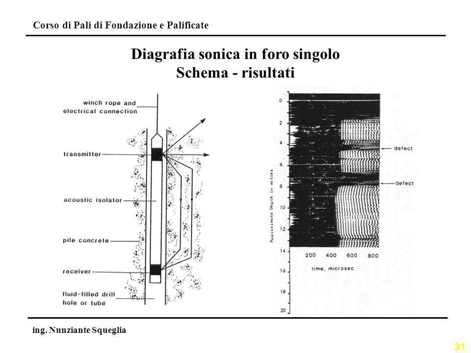 31 Corso di Pali di Fondazione e Palificate ing. Nunziante Squeglia Diagrafia sonica in foro singolo Schema - risultati