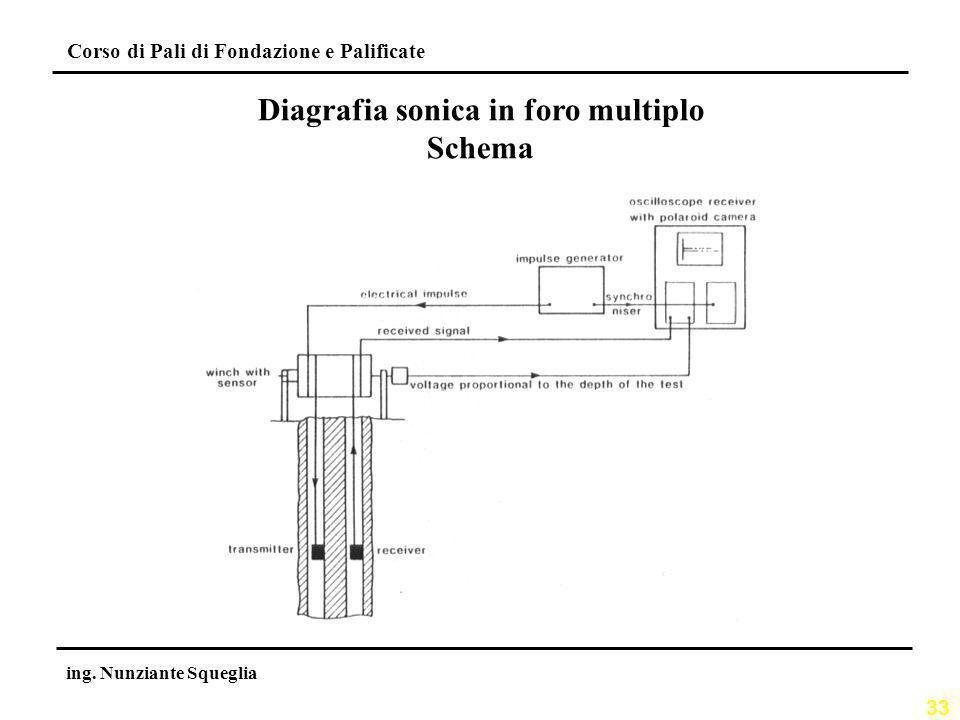 33 Corso di Pali di Fondazione e Palificate ing. Nunziante Squeglia Diagrafia sonica in foro multiplo Schema
