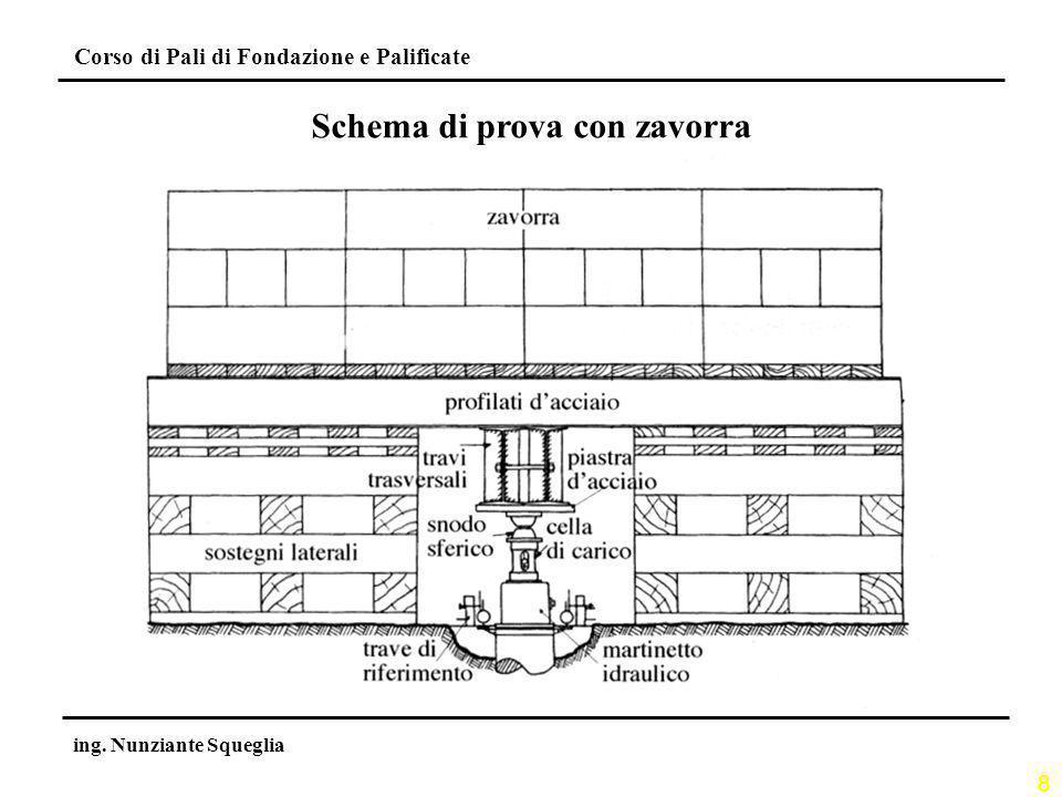 8 Corso di Pali di Fondazione e Palificate ing. Nunziante Squeglia Schema di prova con zavorra