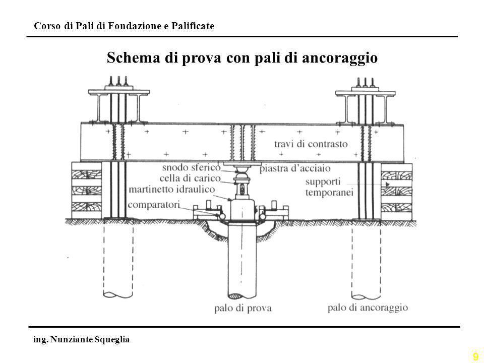9 Corso di Pali di Fondazione e Palificate ing. Nunziante Squeglia Schema di prova con pali di ancoraggio