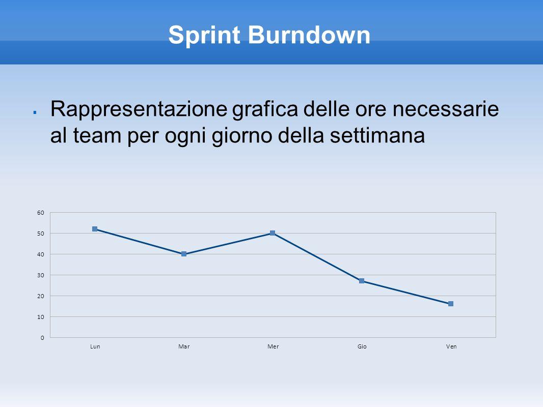 Sprint Burndown Rappresentazione grafica delle ore necessarie al team per ogni giorno della settimana