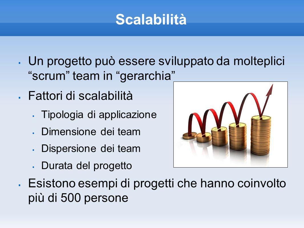Scalabilità Un progetto può essere sviluppato da molteplici scrum team in gerarchia Fattori di scalabilità Tipologia di applicazione Dimensione dei te