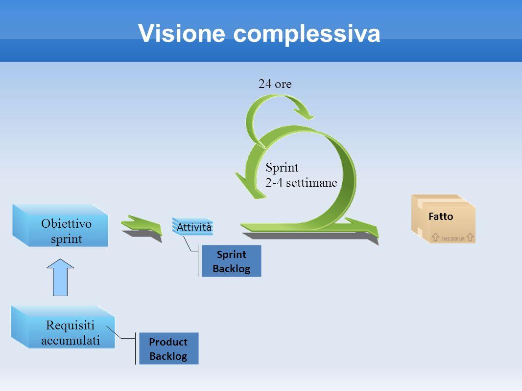 Requisiti accumulati Obiettivo sprint Sprint 2-4 settimane 24 ore Visione complessiva Sprint Backlog Product Backlog Attività Fatto
