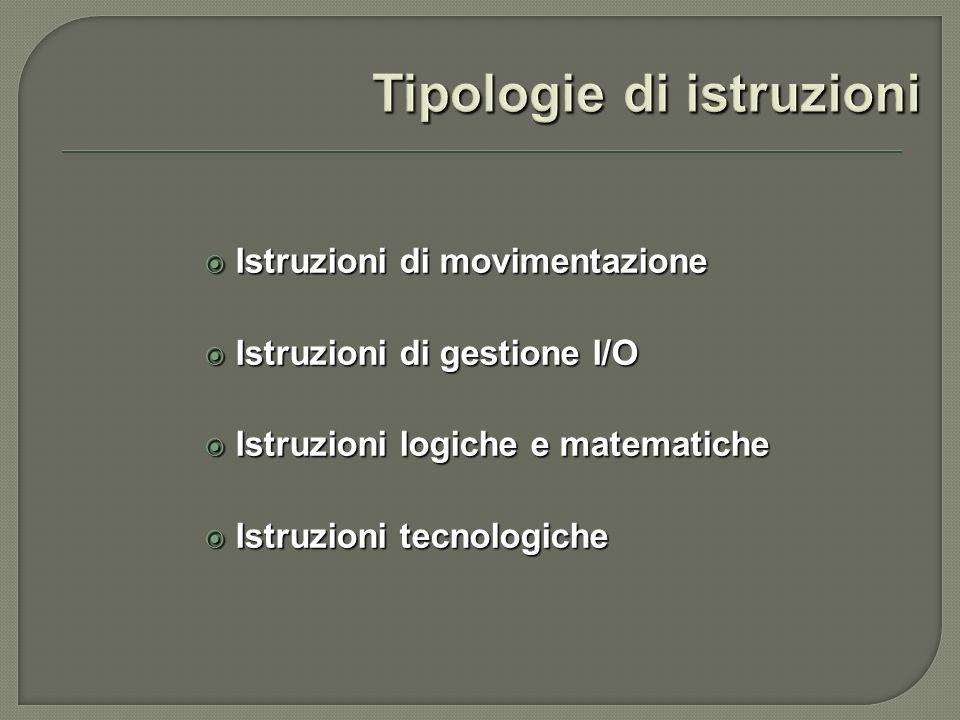 Istruzioni di movimentazione Istruzioni di movimentazione Istruzioni di gestione I/O Istruzioni di gestione I/O Istruzioni logiche e matematiche Istru