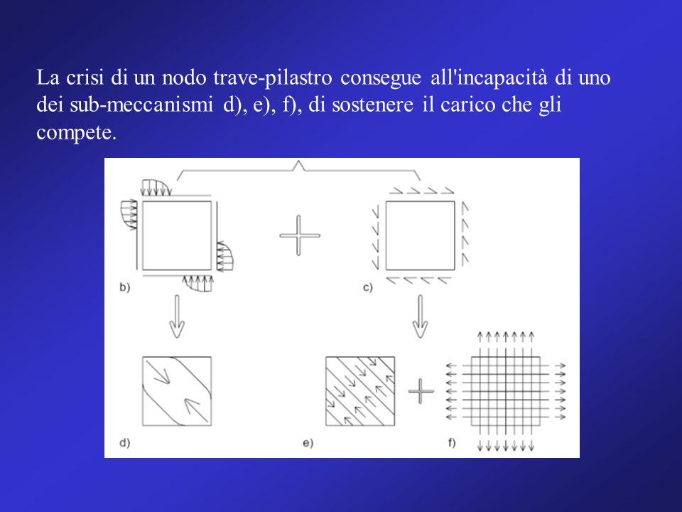 La crisi di un nodo trave-pilastro consegue all'incapacità di uno dei sub-meccanismi d), e), f), di sostenere il carico che gli compete.