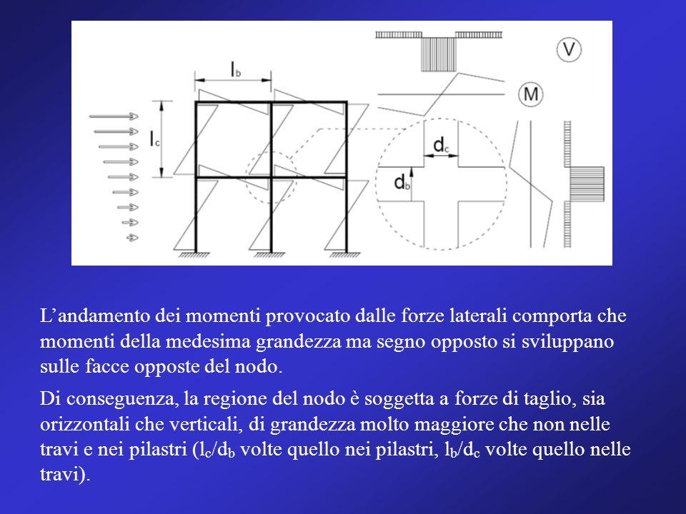 Landamento dei momenti provocato dalle forze laterali comporta che momenti della medesima grandezza ma segno opposto si sviluppano sulle facce opposte