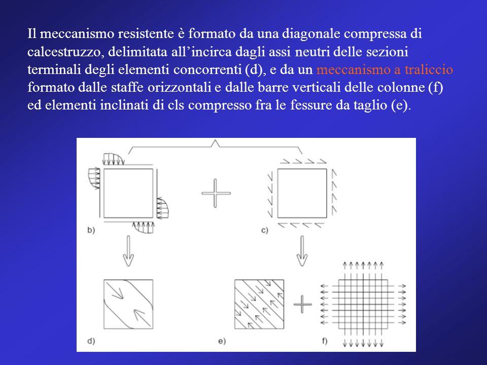 Il meccanismo resistente è formato da una diagonale compressa di calcestruzzo, delimitata allincirca dagli assi neutri delle sezioni terminali degli e