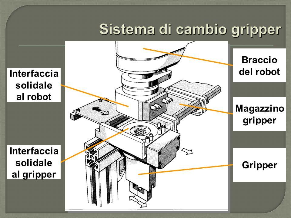 Interfaccia solidale al robot Interfaccia solidale al gripper Braccio del robot Magazzino gripper Gripper