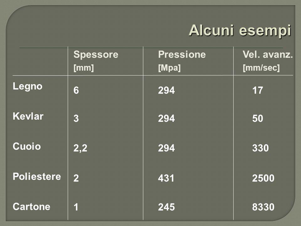 Spessore Pressione Vel. avanz. 629417 329450 2,2294330 24312500 Legno Kevlar Cuoio Poliestere Cartone 12458330 [mm][Mpa][mm/sec]