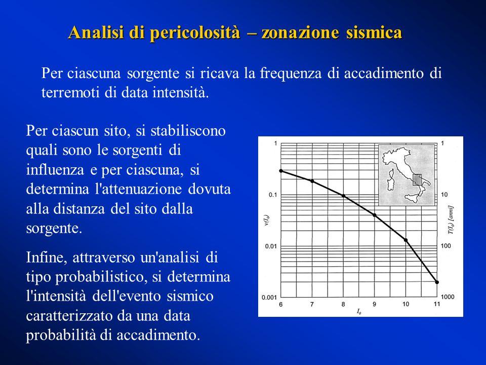 Analisi di pericolosità – zonazione sismica Per ciascuna sorgente si ricava la frequenza di accadimento di terremoti di data intensità. Per ciascun si