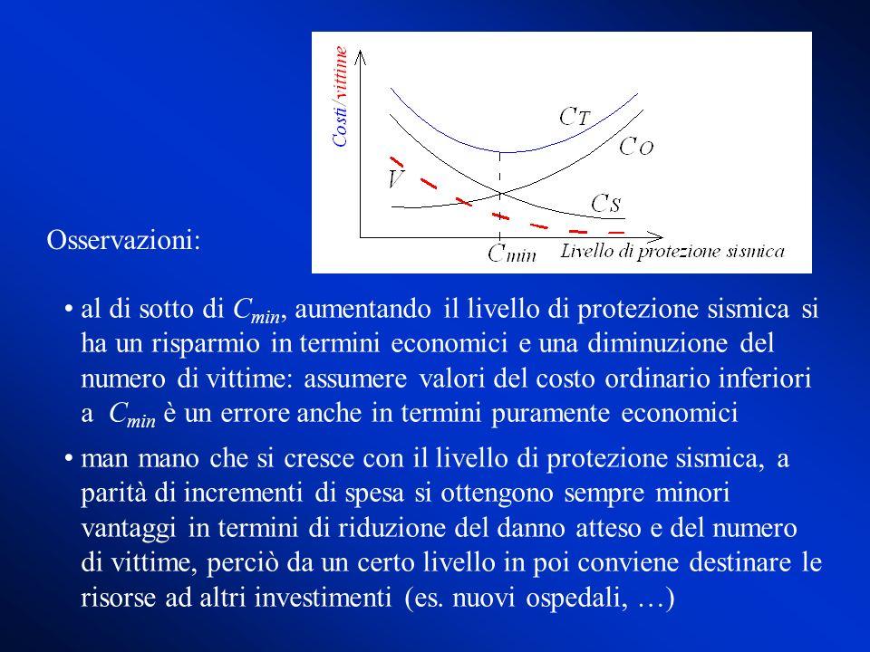 al di sotto di C min, aumentando il livello di protezione sismica si ha un risparmio in termini economici e una diminuzione del numero di vittime: ass