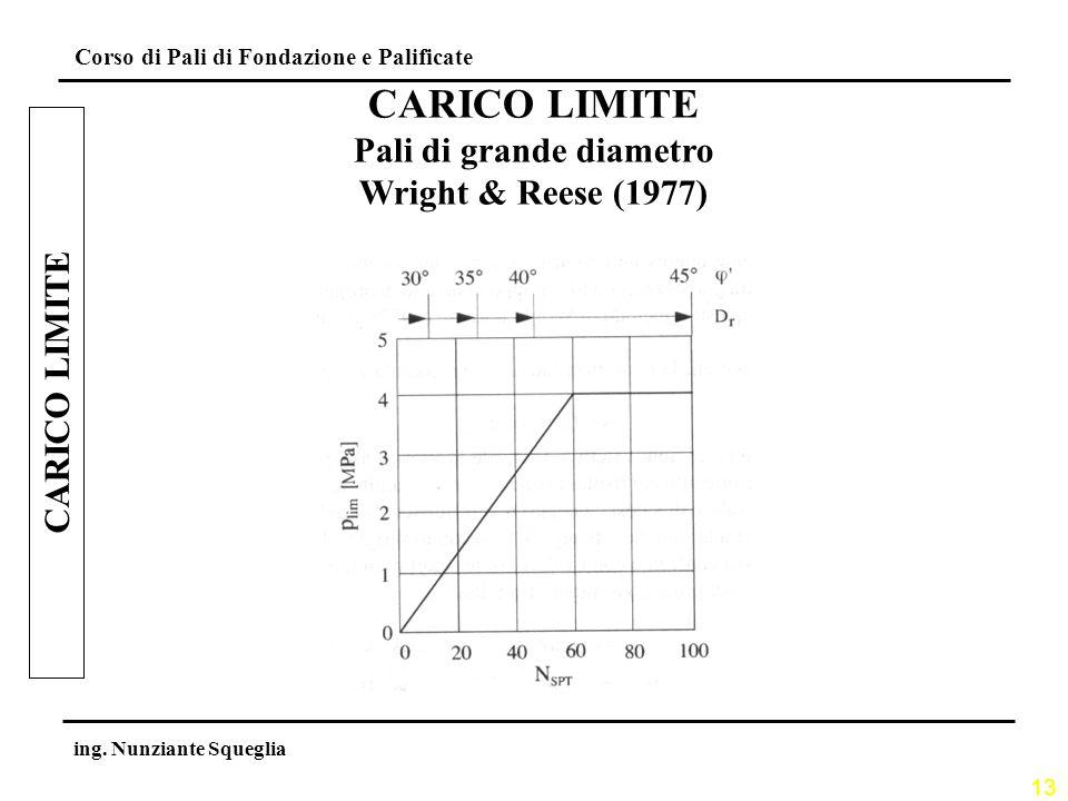 13 Corso di Pali di Fondazione e Palificate ing. Nunziante Squeglia CARICO LIMITE Pali di grande diametro Wright & Reese (1977) CARICO LIMITE