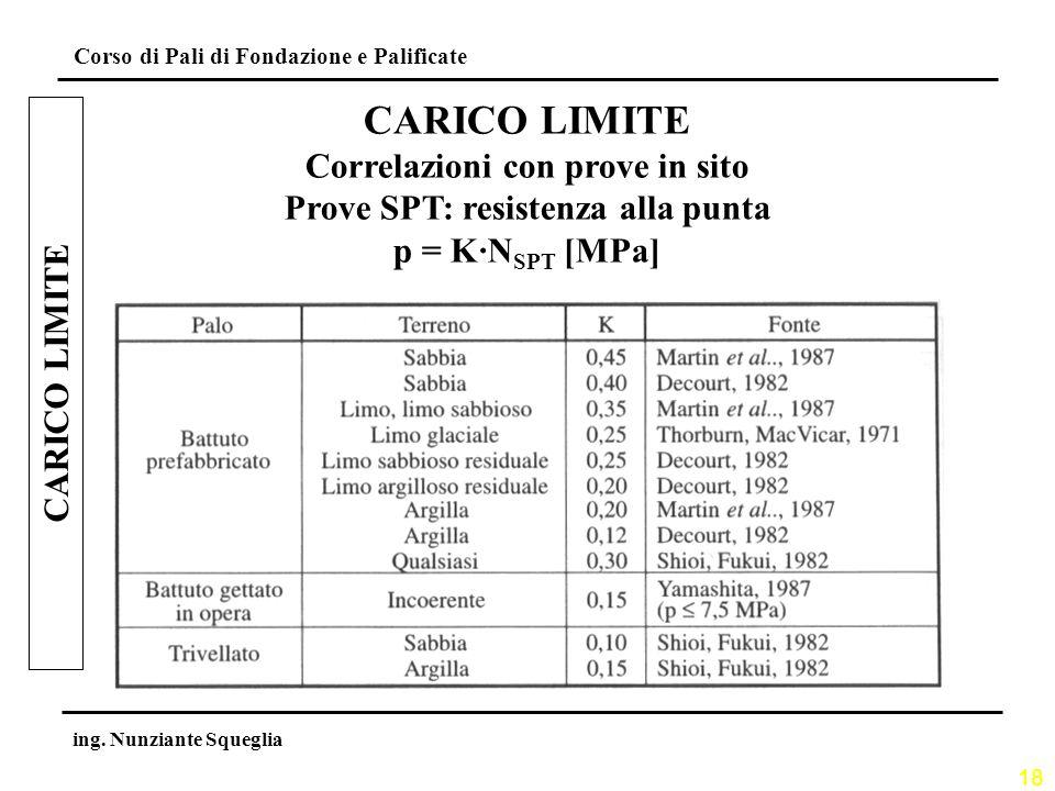 18 Corso di Pali di Fondazione e Palificate ing. Nunziante Squeglia CARICO LIMITE Correlazioni con prove in sito Prove SPT: resistenza alla punta p =