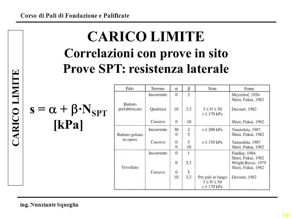 19 Corso di Pali di Fondazione e Palificate ing. Nunziante Squeglia CARICO LIMITE Correlazioni con prove in sito Prove SPT: resistenza laterale s = +