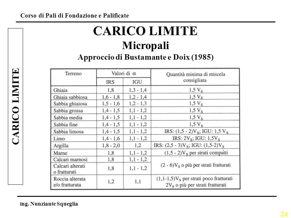 24 Corso di Pali di Fondazione e Palificate ing. Nunziante Squeglia CARICO LIMITE Micropali Approccio di Bustamante e Doix (1985)