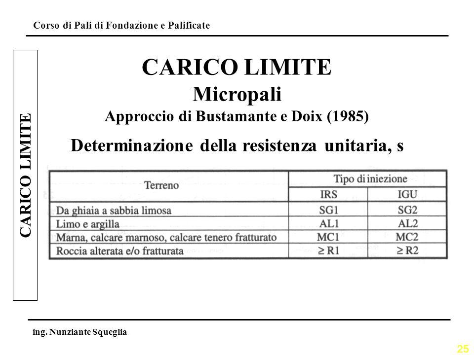 25 Corso di Pali di Fondazione e Palificate ing. Nunziante Squeglia CARICO LIMITE Micropali Approccio di Bustamante e Doix (1985) Determinazione della