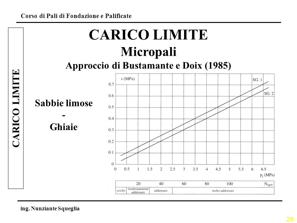 26 Corso di Pali di Fondazione e Palificate ing. Nunziante Squeglia CARICO LIMITE Micropali Approccio di Bustamante e Doix (1985) Sabbie limose - Ghia