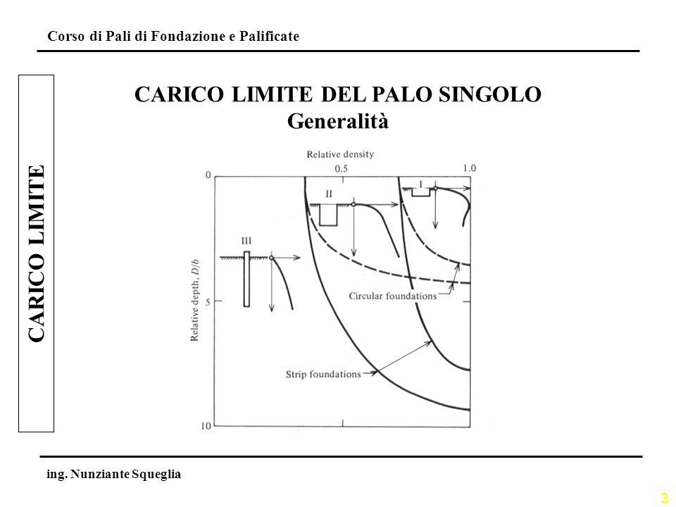 3 Corso di Pali di Fondazione e Palificate ing. Nunziante Squeglia CARICO LIMITE CARICO LIMITE DEL PALO SINGOLO Generalità