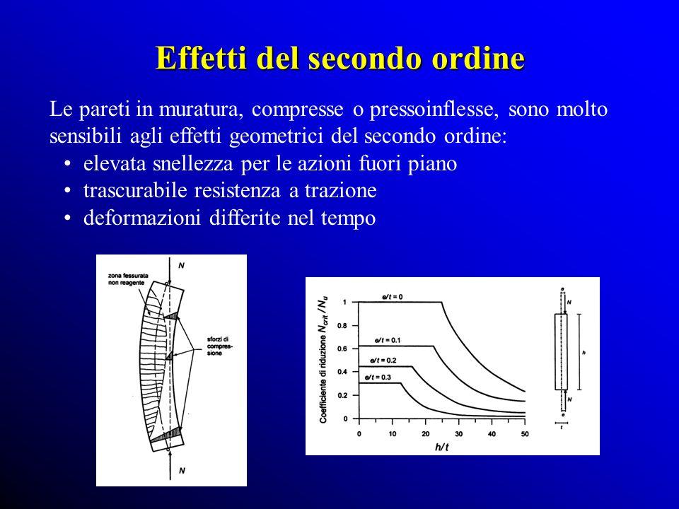 Effetti del secondo ordine Le pareti in muratura, compresse o pressoinflesse, sono molto sensibili agli effetti geometrici del secondo ordine: elevata snellezza per le azioni fuori piano trascurabile resistenza a trazione deformazioni differite nel tempo