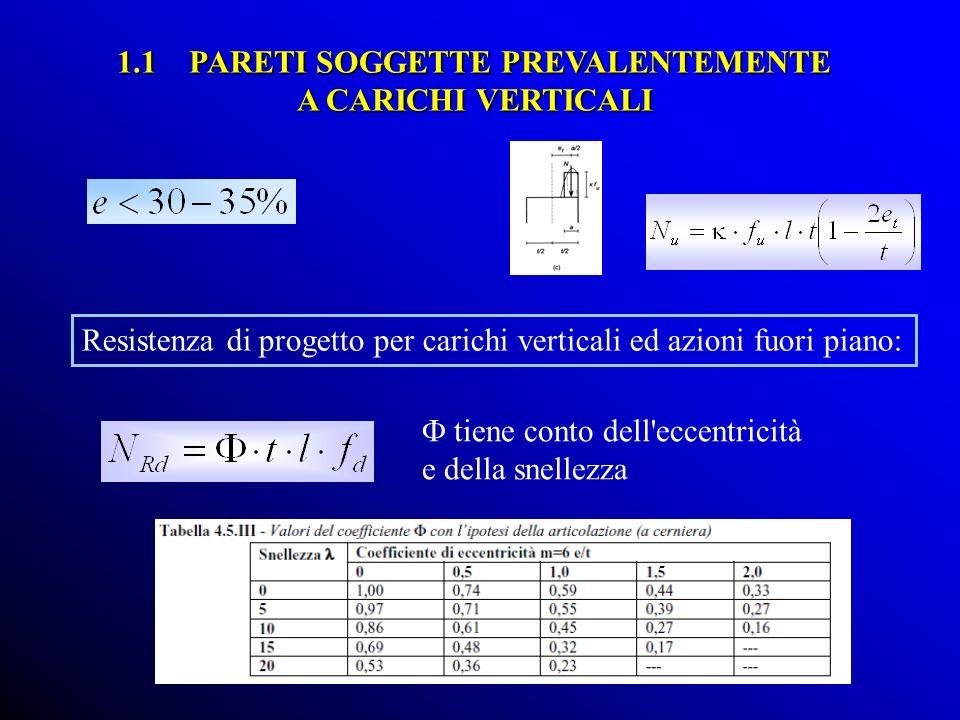 Resistenza di progetto per carichi verticali ed azioni fuori piano: 1.1 PARETI SOGGETTE PREVALENTEMENTE A CARICHI VERTICALI tiene conto dell eccentricità e della snellezza
