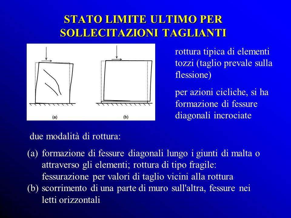 (a)formazione di fessure diagonali lungo i giunti di malta o attraverso gli elementi; rottura di tipo fragile: fessurazione per valori di taglio vicini alla rottura (b)scorrimento di una parte di muro sull altra, fessure nei letti orizzontali due modalità di rottura: rottura tipica di elementi tozzi (taglio prevale sulla flessione) per azioni cicliche, si ha formazione di fessure diagonali incrociate STATO LIMITE ULTIMO PER SOLLECITAZIONI TAGLIANTI