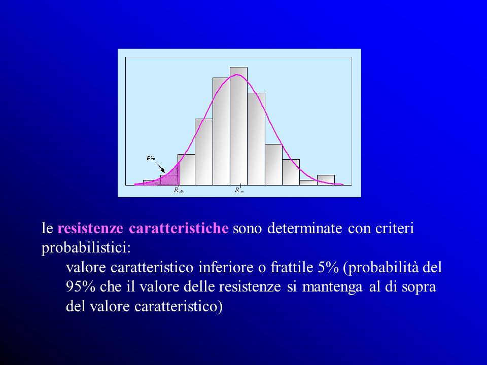 le resistenze caratteristiche sono determinate con criteri probabilistici: valore caratteristico inferiore o frattile 5% (probabilità del 95% che il valore delle resistenze si mantenga al di sopra del valore caratteristico)